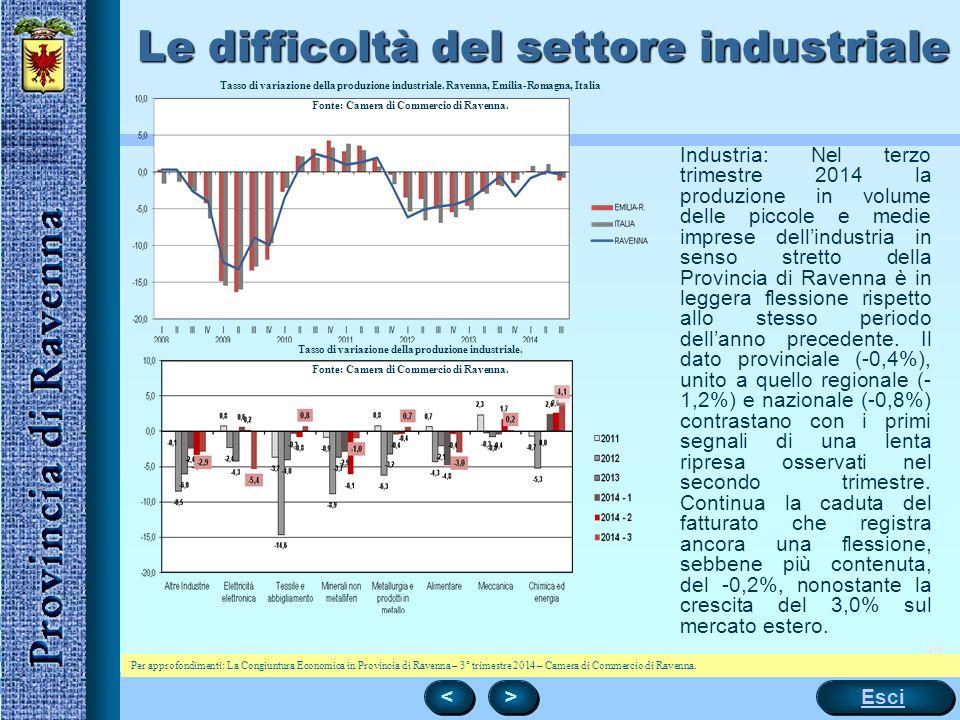 24 Le difficoltà del settore industriale < < > > Esci Tasso di variazione della produzione industriale. Ravenna, Emilia-Romagna, Italia Fonte: Camera