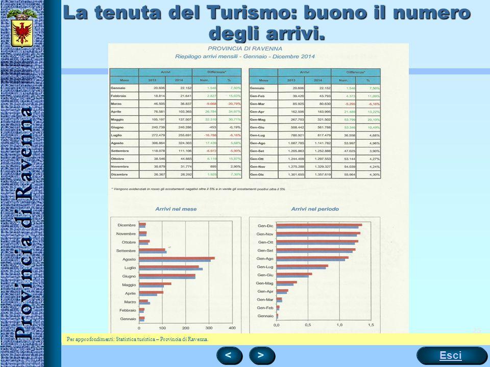 25 La tenuta del Turismo: buono il numero degli arrivi. < < > > Esci Per approfondimenti: Statistica turistica – Provincia di Ravenna.