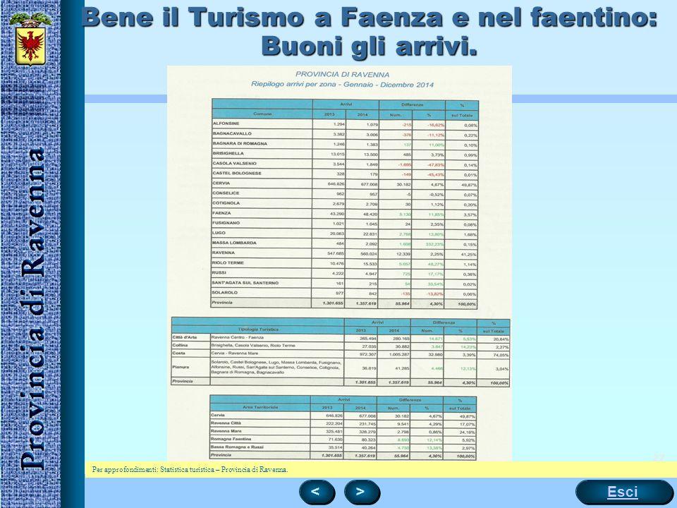 27 Bene il Turismo a Faenza e nel faentino: Buoni gli arrivi. < < > > Esci Per approfondimenti: Statistica turistica – Provincia di Ravenna.