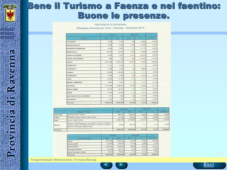 28 Bene il Turismo a Faenza e nel faentino: Buone le presenze. < < > > Esci Per approfondimenti: Statistica turistica – Provincia di Ravenna.