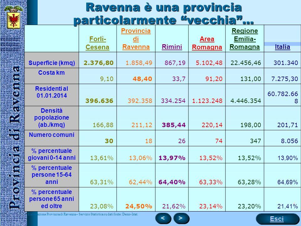 4 Forlì- Cesena Provincia di RavennaRimini Area Romagna Regione Emilia- RomagnaItalia Superficie (kmq) 2.376,801.858,49867,195.102,4822.456,46301.340 Costa km 9,1048,4033,791,20131,007.275,30 Residenti al 01.01.2014 396.636392.358334.2541.123.2484.446.354 60.782.66 8 Densità popolazione (ab./kmq) 166,88211,12385,44220,14198,00201,71 Numero comuni 301826743478.056 % percentuale giovani 0-14 anni 13,61%13,06%13,97%13,52% 13,90% % percentuale persone 15-64 anni 63,31%62,44%64,40%63,33%63,28% 64,69% % percentuale persone 65 anni ed oltre 23,08%24,50%21,62%23,14%23,20% 21,41% Ravenna è una provincia particolarmente vecchia … Elaborazione Provincia di Ravenna – Servizio Statistica su dati fonte: Demo-Istat..