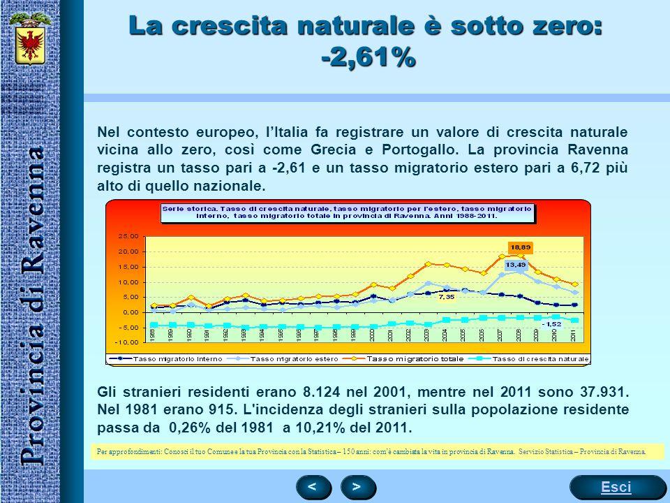 5 La crescita naturale è sotto zero: -2,61% Nel contesto europeo, l'Italia fa registrare un valore di crescita naturale vicina allo zero, così come Gr