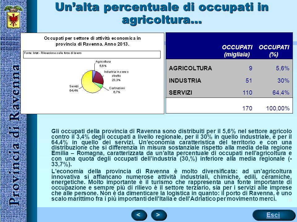 8 Un'alta percentuale di occupati in agricoltura… OCCUPATI (migliaia) OCCUPATI (%) AGRICOLTURA95,6% INDUSTRIA5130% SERVIZI11064,4% 170100,00% Gli occupati della provincia di Ravenna sono distribuiti per il 5,6% nel settore agricolo contro il 3,4% degli occupati a livello regionale, per il 30% in quello industriale, e per il 64,4% in quello dei servizi.