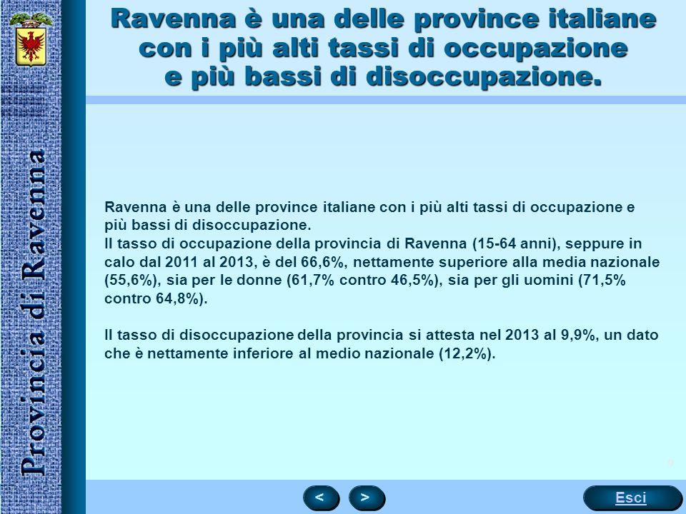 9 Ravenna è una delle province italiane con i più alti tassi di occupazione e più bassi di disoccupazione. Il tasso di occupazione della provincia di