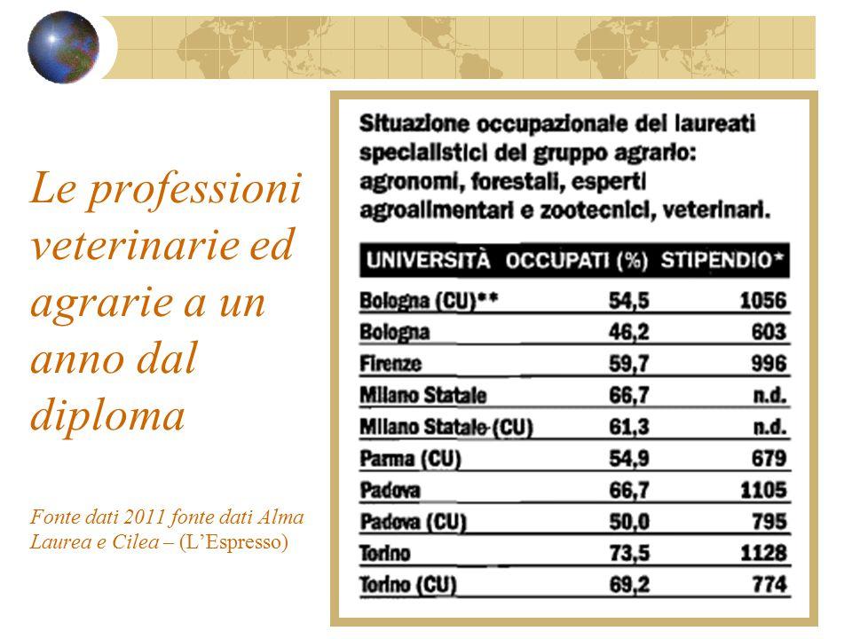 Le professioni veterinarie ed agrarie a un anno dal diploma Fonte dati 2011 fonte dati Alma Laurea e Cilea – (L'Espresso)