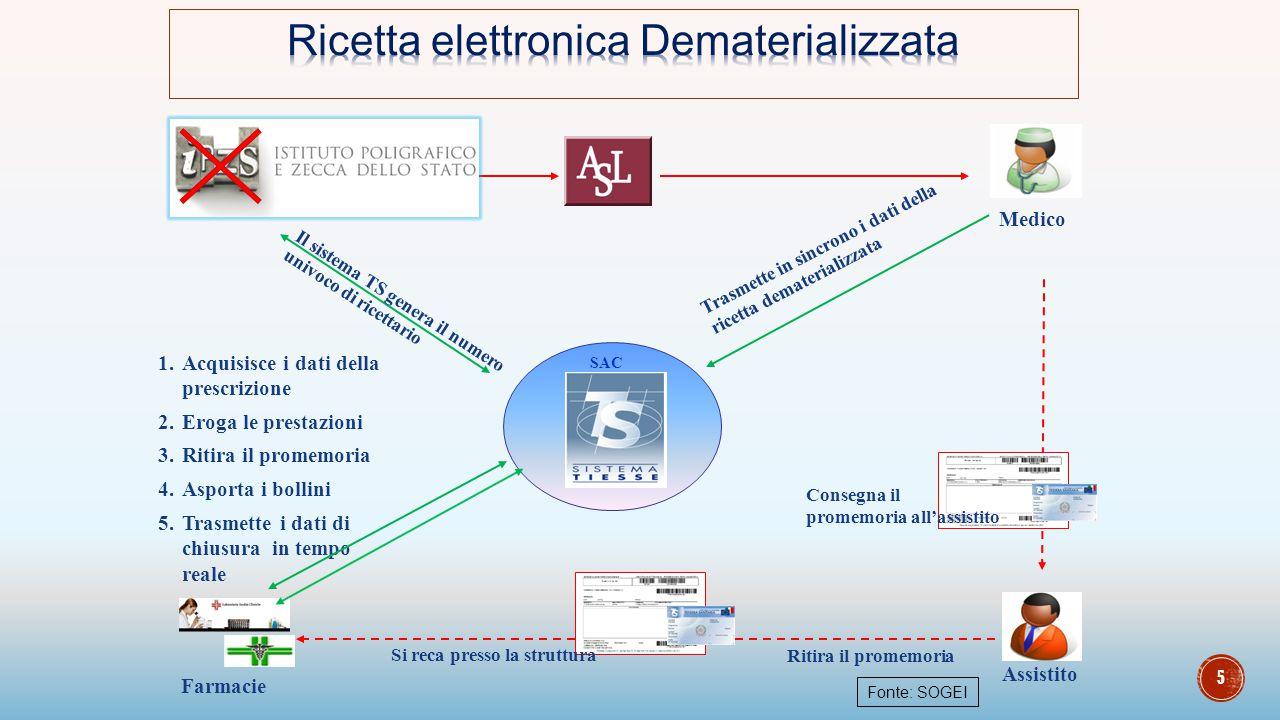 16 La farmacia dovrà comunque inviare anche i dati delle ricette dematerializzate nel flusso relativo al comma 5, art.