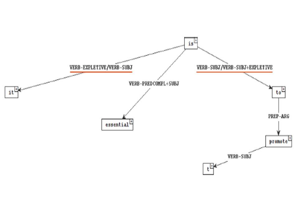 Annotazione di ParTUT La procedura applicata per l'annotazione consiste in: pretrattamento manuale (conversione dei dati da altre codifiche in UTF-8) analisi automatica (eseguita da TULE) correzione manuale e revisione semiautomatica (eseguita con tool sviluppati ad hoc) conversione in formato ConLL e in Stanford Dependencies