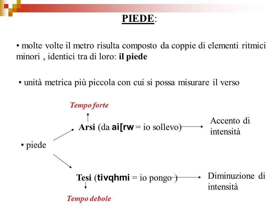 Proviamo adesso a fare la scansione metrica del primo verso della MEDEA di Euripide Ei{q' w[fel' ∆Argou`ı mh; diaptavsqai skavfoı Oh, se la nave Argo non fosse volata….