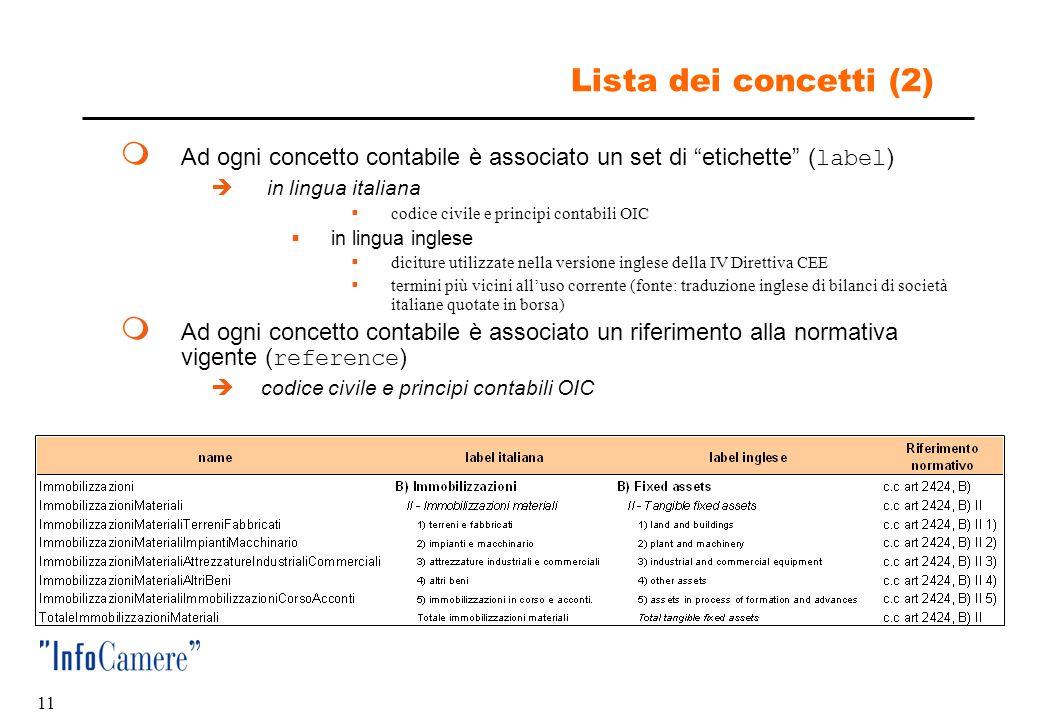 10 La lista dei concetti  Per ogni concetto contabile è stato creato un elemento nello schema della tassonomia, definendo:  identificativo univoco d