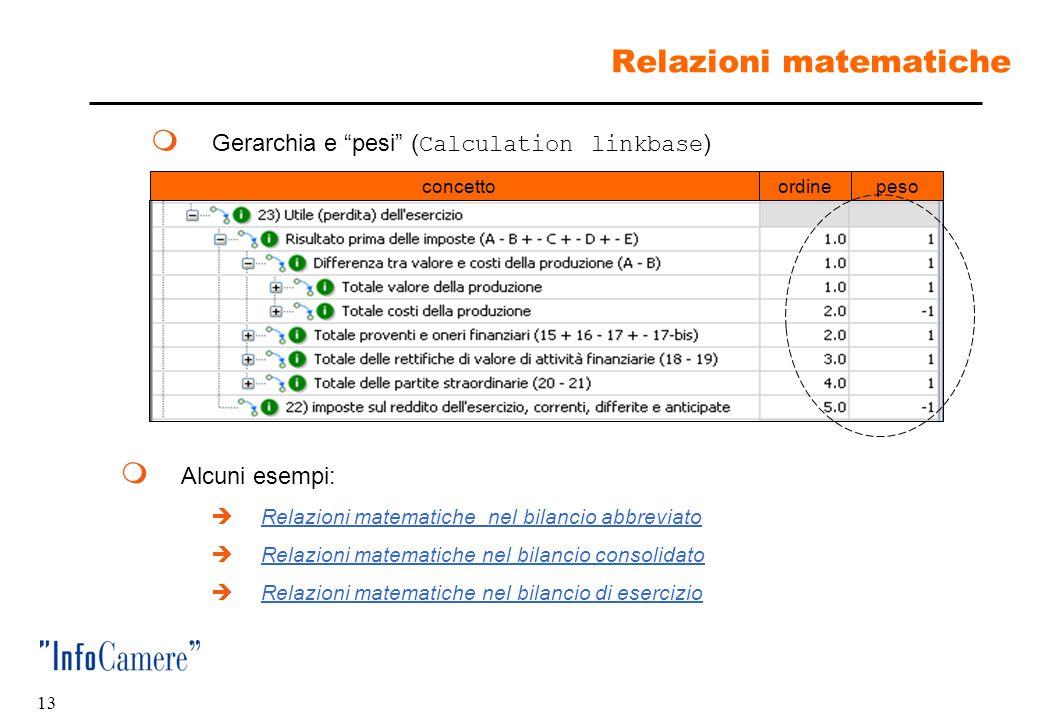 12 Layout di presentazione  Ordine e gerarchia di presentazione ( Presentation linkbase ) concettoordine  Alcuni esempi:  layout del bilancio abbre