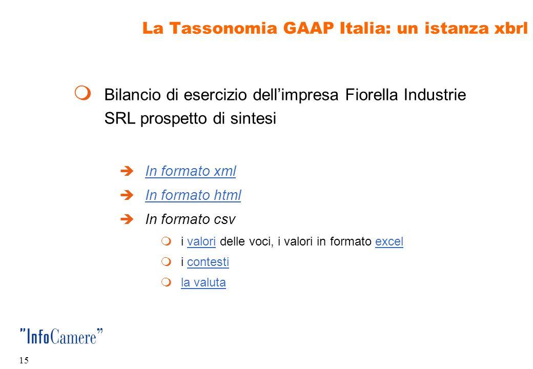 14 La Tassonomia GAAP Italia: stato dell'arte  La tassonomia GAAP Italia implementa alla data  documenti obbligatori  Relazione sulla gestione  St