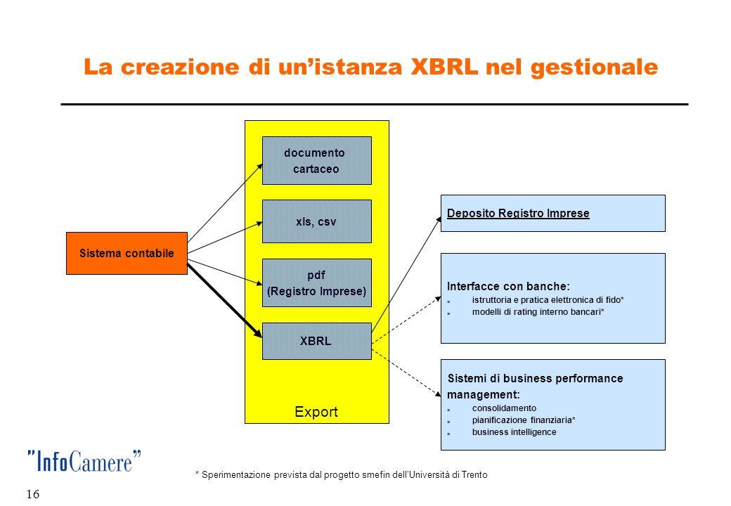 15 La Tassonomia GAAP Italia: un istanza xbrl  Bilancio di esercizio dell'impresa Fiorella Industrie SRL prospetto di sintesi  In formato xml In for