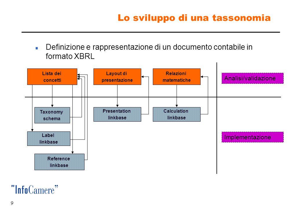 """8 Le tassonomie XBRL  Tassonomia IFRS  Tassonomia ufficiale approvata da IASCF/IASB  Tassonomia """"GAAP Italia""""  È l'obiettivo del progetto  Ambito"""