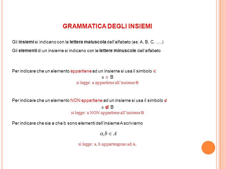 GRAMMATICA DEGLI INSIEMI Gli insiemi si indicano con la lettera maiuscola dell'alfabeto (es: A, B, C,.....) Gli elementi di un insieme si indicano con
