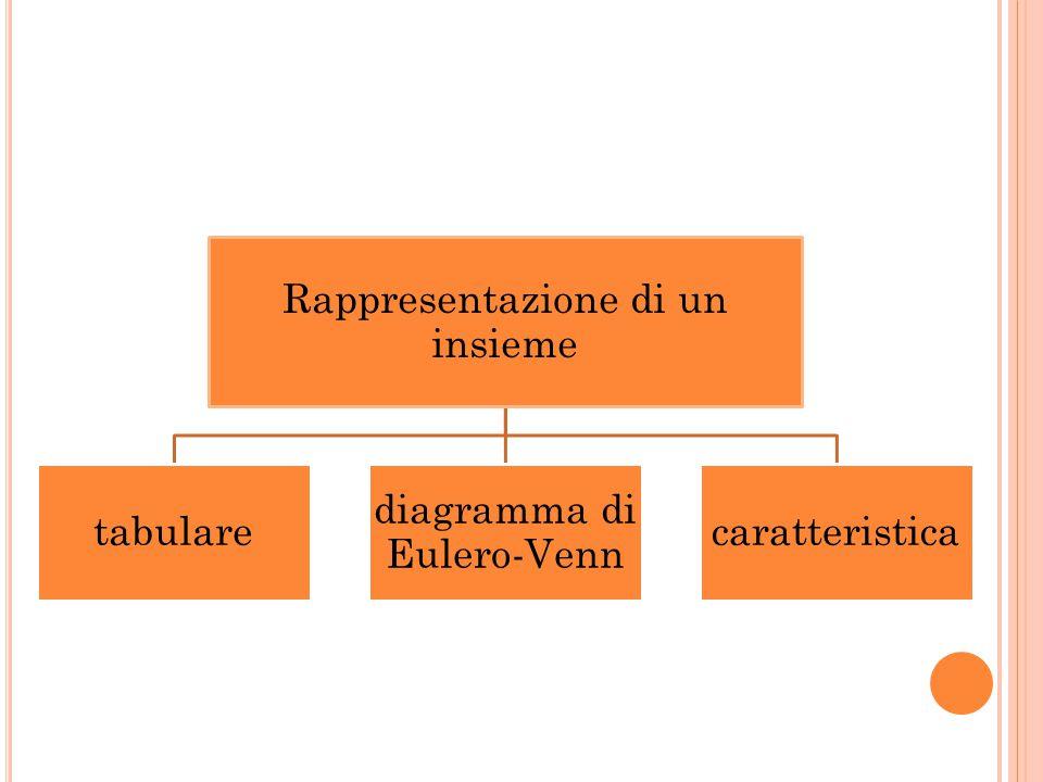 RAPPRESENTAZIONE TABULARE o per elencazione l insieme viene definito indicando gli elementi che lo compongono l insieme delle vocali In matematica si scrive: A = {a, e, i, o, u} NON HA alcuna IMPORTANZA l ORDINE con il quale vengono indicati gli elementi dell insieme Ciascun ELEMENTO dell insieme va indicato UNA SOLA VOLTA Si legge: l' insieme A è formato dagli elementi a, e, i, o, u.
