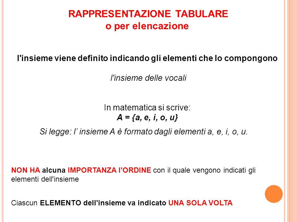 RAPPRESENTAZIONE TABULARE o per elencazione l'insieme viene definito indicando gli elementi che lo compongono l'insieme delle vocali In matematica si
