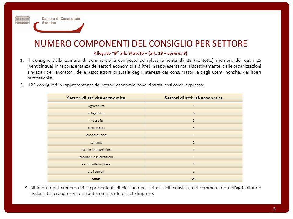 """NUMERO COMPONENTI DEL CONSIGLIO PER SETTORE Allegato """"B"""" allo Statuto – (art. 13 – comma 3) 1.Il Consiglio della Camera di Commercio è composto comple"""