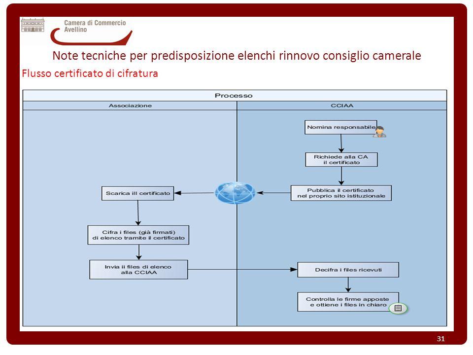 Note tecniche per predisposizione elenchi rinnovo consiglio camerale Flusso certificato di cifratura 31