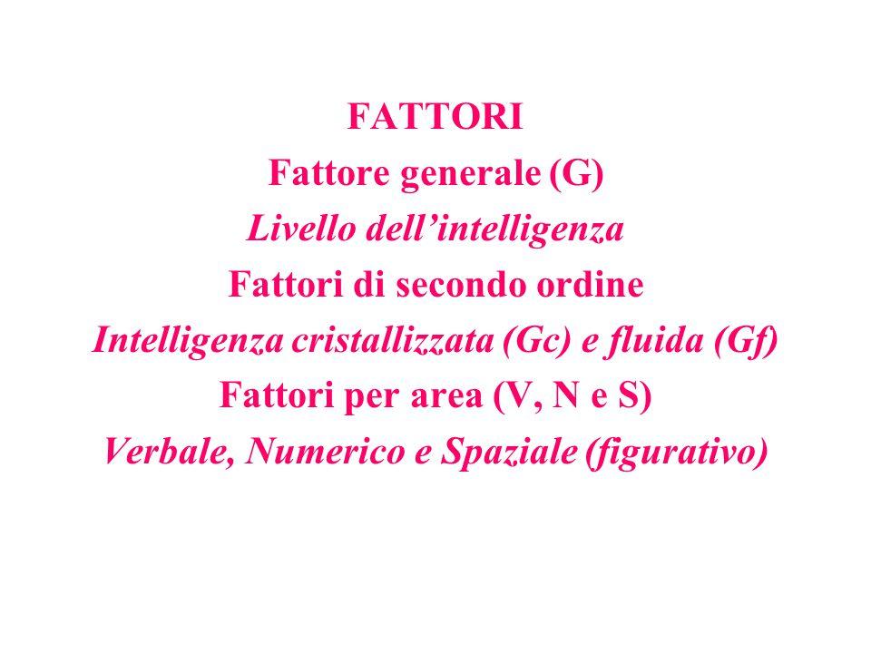 FATTORI Fattore generale (G) Livello dell'intelligenza Fattori di secondo ordine Intelligenza cristallizzata (Gc) e fluida (Gf) Fattori per area (V, N