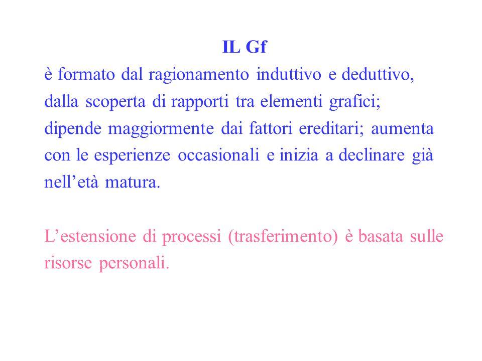 IL Gf è formato dal ragionamento induttivo e deduttivo, dalla scoperta di rapporti tra elementi grafici; dipende maggiormente dai fattori ereditari; a