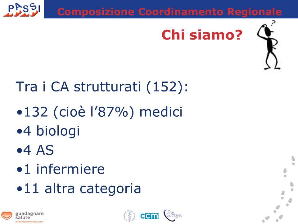 Tra i CA strutturati (152): 132 (cioè l'87%) medici 4 biologi 4 AS 1 infermiere 11 altra categoria Composizione Coordinamento Regionale Chi siamo