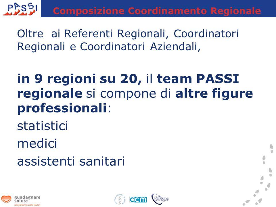 Oltre ai Referenti Regionali, Coordinatori Regionali e Coordinatori Aziendali, in 9 regioni su 20, il team PASSI regionale si compone di altre figure professionali: statistici medici assistenti sanitari Composizione Coordinamento Regionale