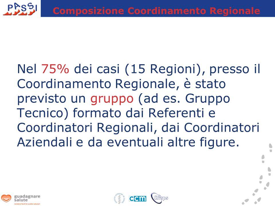 Nel 75% dei casi (15 Regioni), presso il Coordinamento Regionale, è stato previsto un gruppo (ad es.
