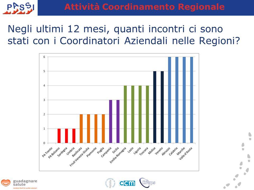 Attività Coordinamento Regionale Negli ultimi 12 mesi, quanti incontri ci sono stati con i Coordinatori Aziendali nelle Regioni