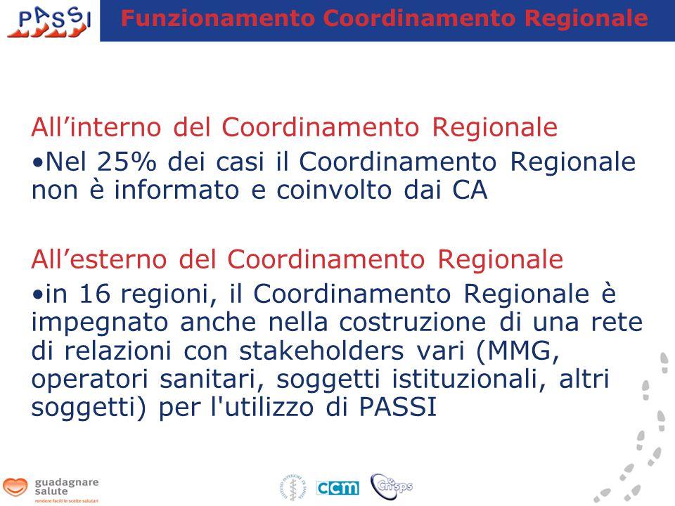 Funzionamento Coordinamento Regionale All'interno del Coordinamento Regionale Nel 25% dei casi il Coordinamento Regionale non è informato e coinvolto dai CA All'esterno del Coordinamento Regionale in 16 regioni, il Coordinamento Regionale è impegnato anche nella costruzione di una rete di relazioni con stakeholders vari (MMG, operatori sanitari, soggetti istituzionali, altri soggetti) per l utilizzo di PASSI
