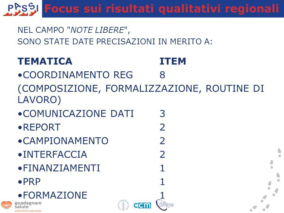 NEL CAMPO NOTE LIBERE , SONO STATE DATE PRECISAZIONI IN MERITO A: TEMATICAITEM COORDINAMENTO REG 8 (COMPOSIZIONE, FORMALIZZAZIONE, ROUTINE DI LAVORO) COMUNICAZIONE DATI3 REPORT2 CAMPIONAMENTO2 INTERFACCIA2 FINANZIAMENTI1 PRP1 FORMAZIONE1 Focus sui risultati qualitativi regionali