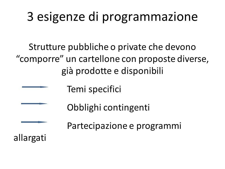 3 esigenze di programmazione Strutture pubbliche o private che devono comporre un cartellone con proposte diverse, già prodotte e disponibili Temi specifici Obblighi contingenti Partecipazione e programmi allargati