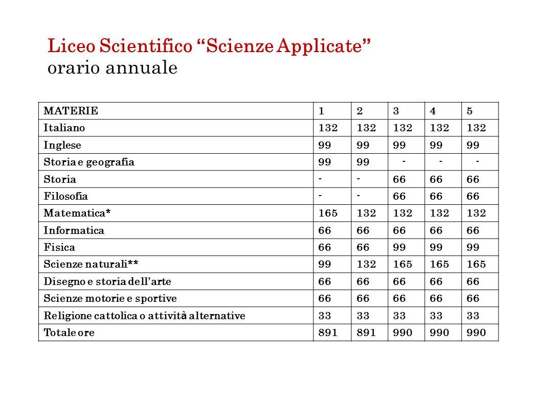 """Liceo Scientifico """" Scienze Applicate """" orario annuale MATERIE12345 Italiano132 Inglese99 Storia e geografia99 - - - Storia--66 Filosofia--66 Matemati"""