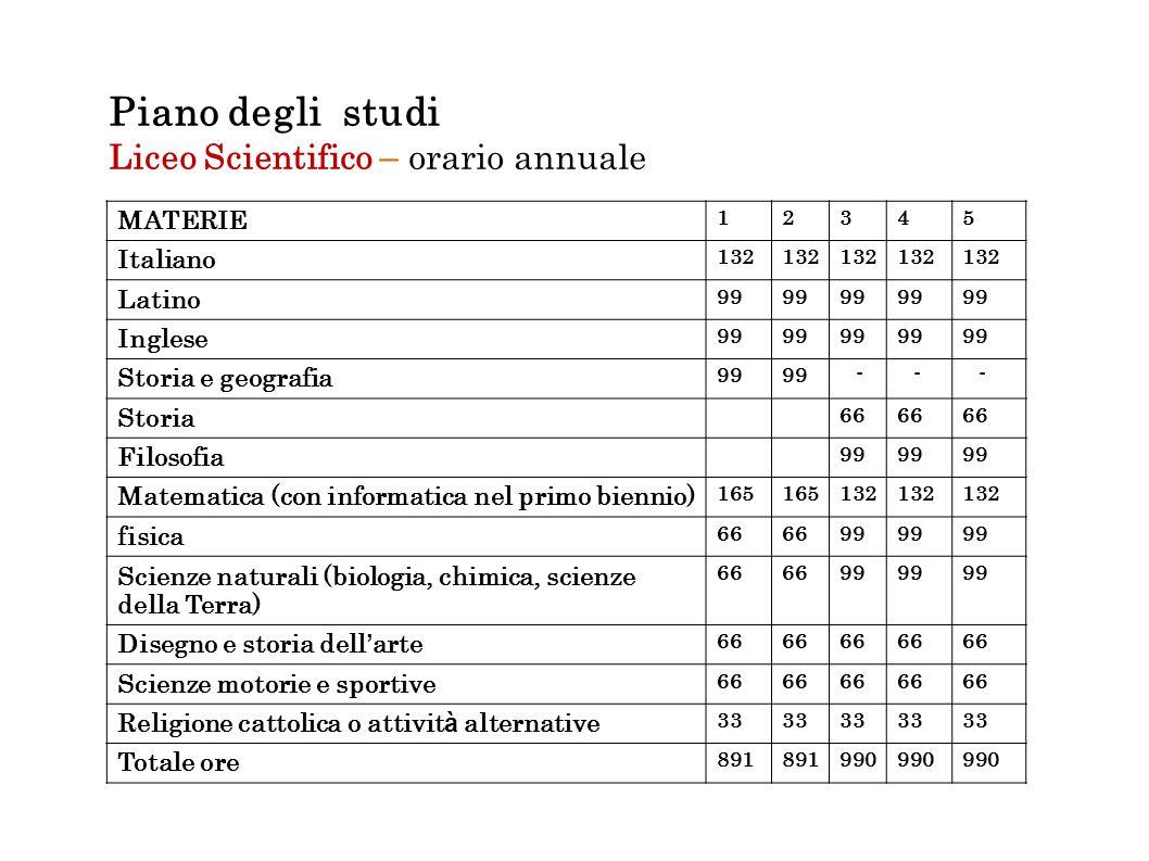 Piano degli studi Liceo Scientifico – orario annuale MATERIE 12345 Italiano 132 Latino 99 Inglese 99 Storia e geografia 99 - - - Storia 66 Filosofia 9