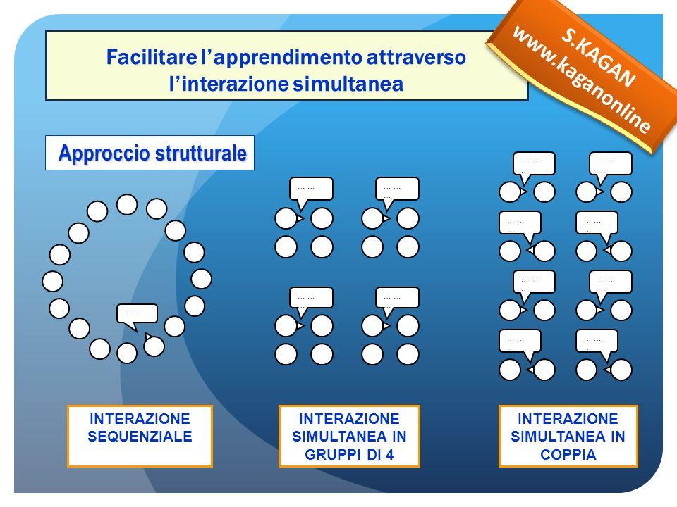 Facilitare l'apprendimento attraverso l'interazione simultanea INTERAZIONE SEQUENZIALE INTERAZIONE SIMULTANEA IN GRUPPI DI 4 INTERAZIONE SIMULTANEA IN