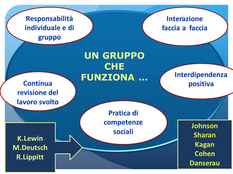 UN Interdipendenza positiva Interazione faccia a faccia Pratica di competenze sociali Continua revisione del lavoro svolto Responsabilità individuale