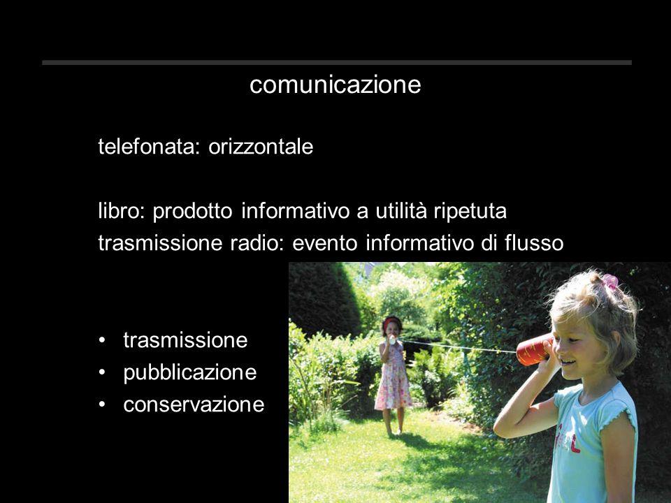 comunicazione telefonata: orizzontale libro: prodotto informativo a utilità ripetuta trasmissione radio: evento informativo di flusso trasmissione pubblicazione conservazione