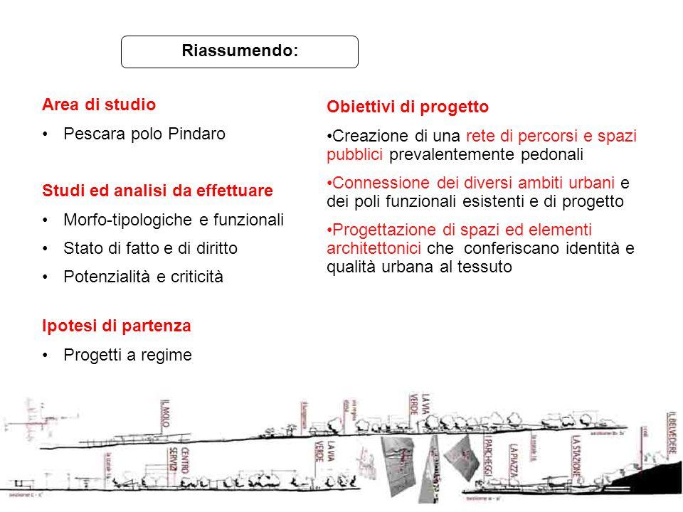 Area di studio Pescara polo Pindaro Studi ed analisi da effettuare Morfo-tipologiche e funzionali Stato di fatto e di diritto Potenzialità e criticità