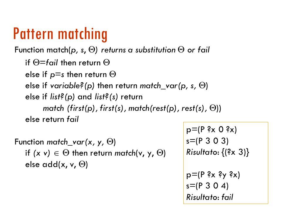 Pattern matching  Se ha successo viene calcolata una lista di legami per le variabili  Esempio: p=(P x 0 x) s=(P 3 0 3) Risultato: {( x 3)} p=(P x y x) s=(P 3 0 4) Risultato: fail Si può usare lo stesso algoritmo usato per unificazione