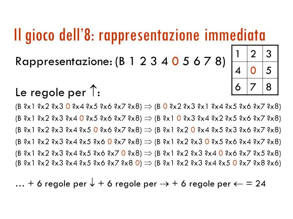Il gioco dell'8 a regole Un secondo esempio per illustrare l'espressività del pattern a confronto con la complessità del matching 123 456 78 123 45 678 Diverse rappresentazioni dello stato a seconda del linguaggio dei pattern
