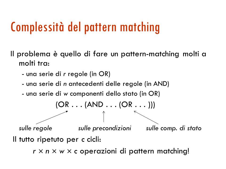 Il gioco dell'8: conclusioni  La rappresentazione scelta può fare la differenza nel numero delle regole necessarie  Più espressivo il linguaggio dei pattern (e delle regole) più compatta è la rappresentazione e più complicato è il pattern-matching.