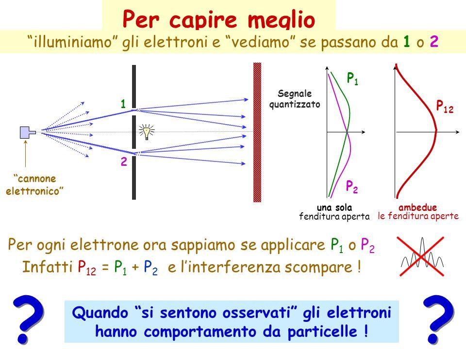 Esperimento con elettroni 2 1 P2P2 P1P1 Segnale quantizzato Tic sul rivelatore (quantizzazione)  particelle ! Interferenza  onde ! ? ? una sola fend