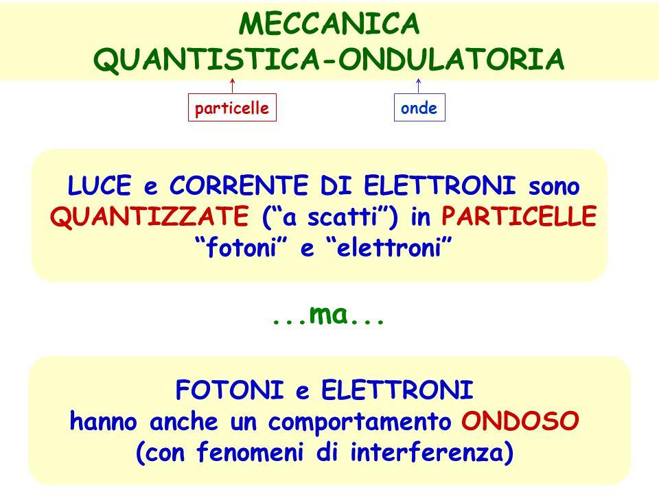 Le differenze scompaiono ! L'elettrone che credevamo solo particella ha anche comportamento di onda ? ? La luce che credevamo solo onda (elettro-magne