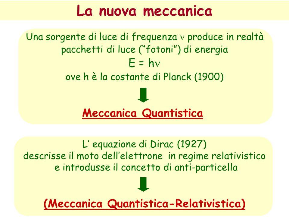 """DUALISMO ONDA - PARTICELLA"" Principio di Indeterminazione (Heisenberg, 1925)  x  p  h/2  quantità di moto  1/ ""costante di Planck"" (fondamentale"