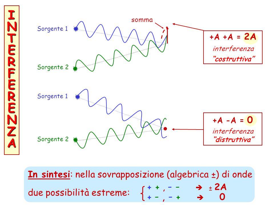 ONDE : definiamone altri parametri A Lunghezza d'onda (onde marine ~ 10 m ; luce visibile ~ 0,0005 mm) Ampiezza A (oscillazioni tra ± A) Energia trasp