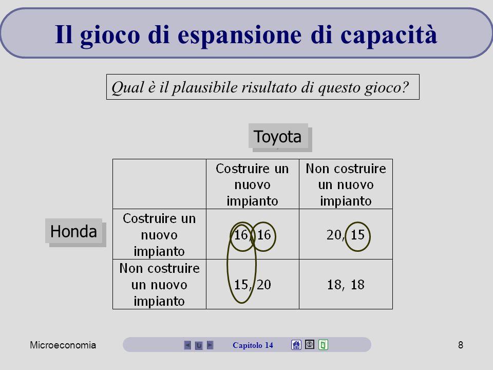 Microeconomia8 Honda Toyota Il gioco di espansione di capacità Qual è il plausibile risultato di questo gioco? Capitolo 14