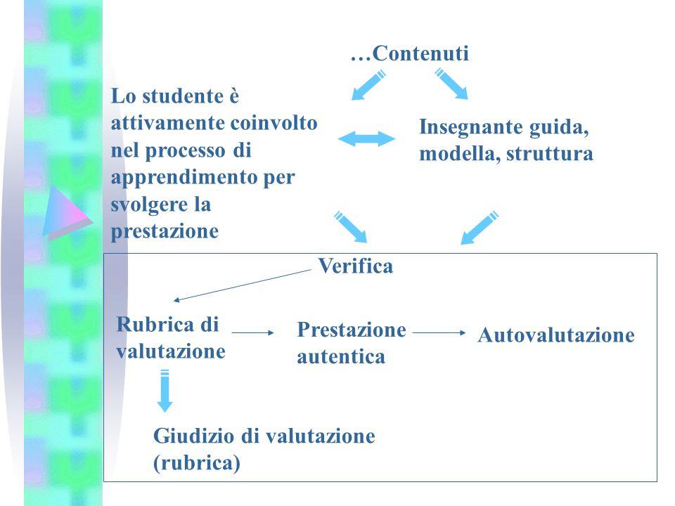Insegnante guida, modella, struttura Lo studente è attivamente coinvolto nel processo di apprendimento per svolgere la prestazione Verifica Prestazion