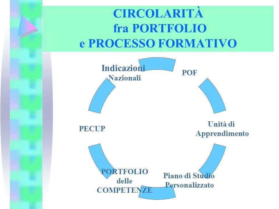CIRCOLARITÀ fra PORTFOLIO e PROCESSO FORMATIVO POF Unità di Apprendimento Piano di Studio Personalizzato PORTFOLIO delle COMPETENZE PECUP Indicazioni