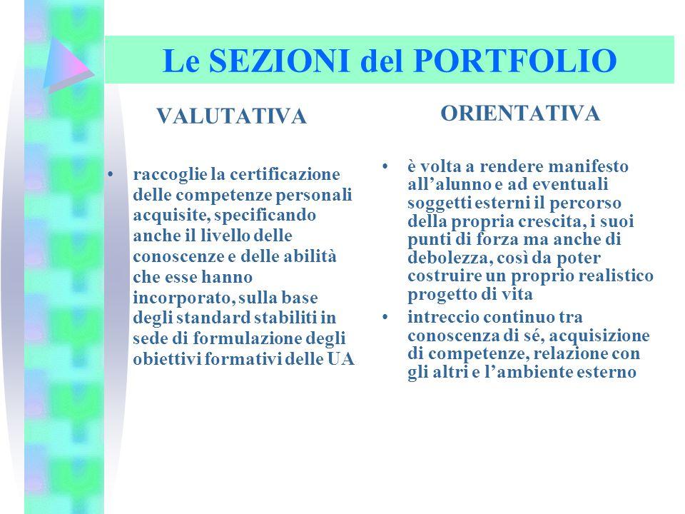 Le SEZIONI del PORTFOLIO VALUTATIVA raccoglie la certificazione delle competenze personali acquisite, specificando anche il livello delle conoscenze e