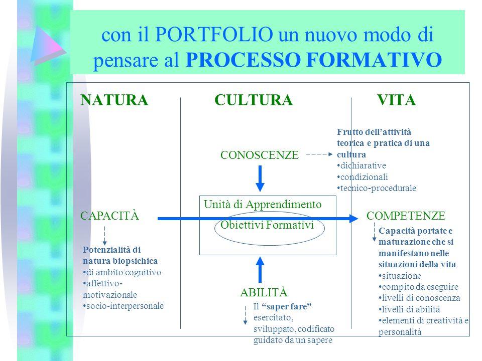 con il PORTFOLIO un nuovo modo di pensare al PROCESSO FORMATIVO NATURA CULTURA VITA CAPACITÀ CONOSCENZE ABILITÀ COMPETENZE Unità di Apprendimento Obie