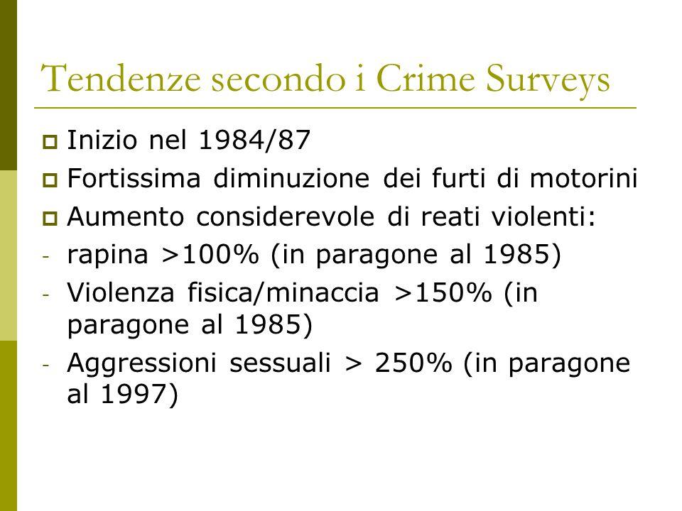 Tendenze secondo i Crime Surveys  Inizio nel 1984/87  Fortissima diminuzione dei furti di motorini  Aumento considerevole di reati violenti: - rapina >100% (in paragone al 1985) - Violenza fisica/minaccia >150% (in paragone al 1985) - Aggressioni sessuali > 250% (in paragone al 1997)